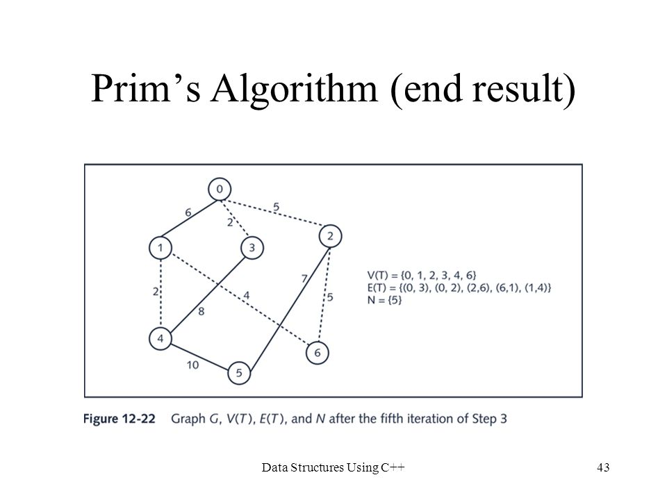 Data Structures Using C++43 Prim's Algorithm (end result)