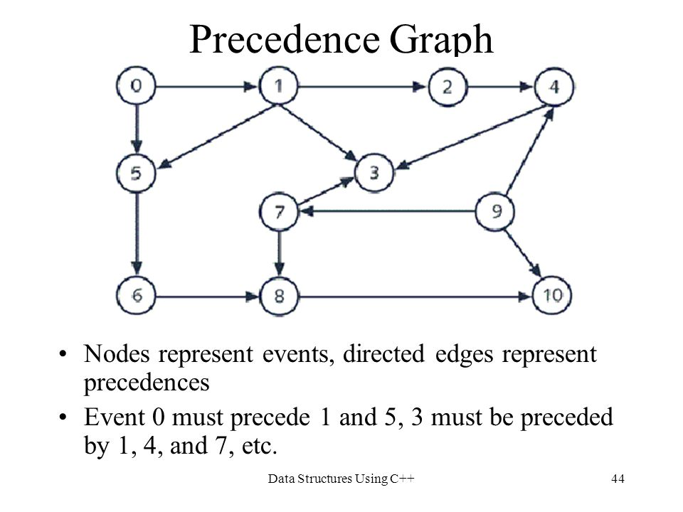 Data Structures Using C++44 Precedence Graph Nodes represent events, directed edges represent precedences Event 0 must precede 1 and 5, 3 must be prec