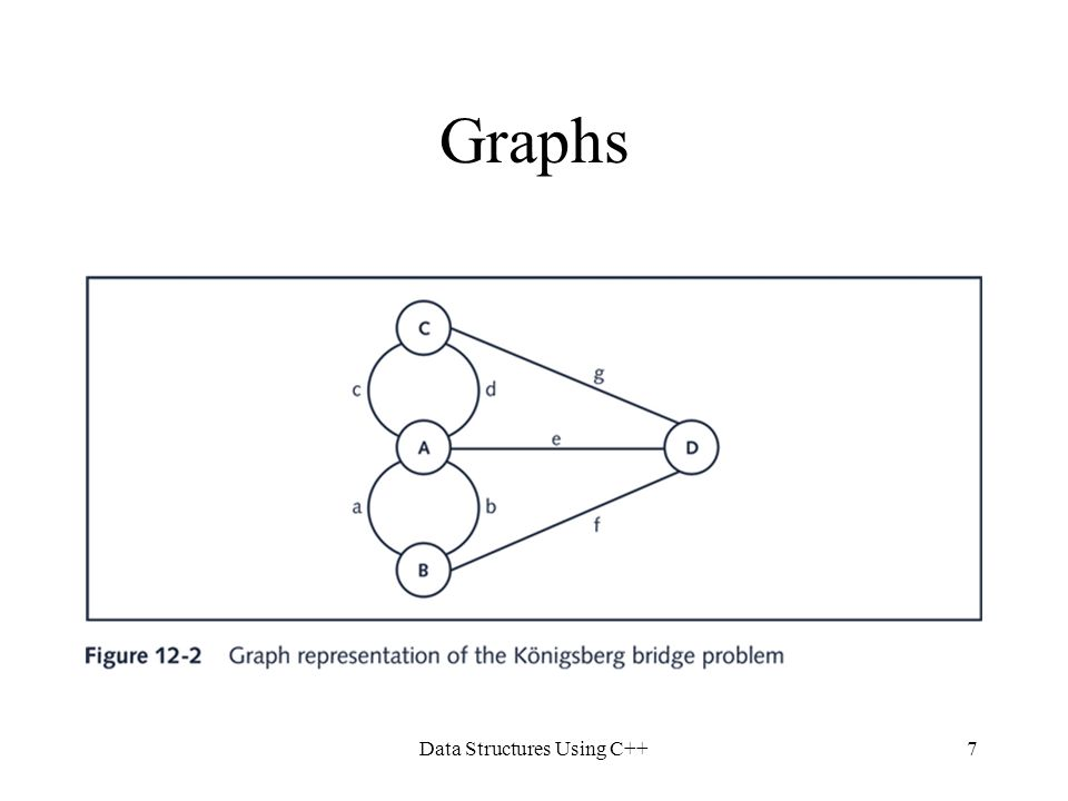 Data Structures Using C++8 Graph Definitions and Notation A graph is a pair G = (V, E), where V is a finite nonempty set, called the set of vertices of G, and E  V x V Elements of E are pairs of elements of V.