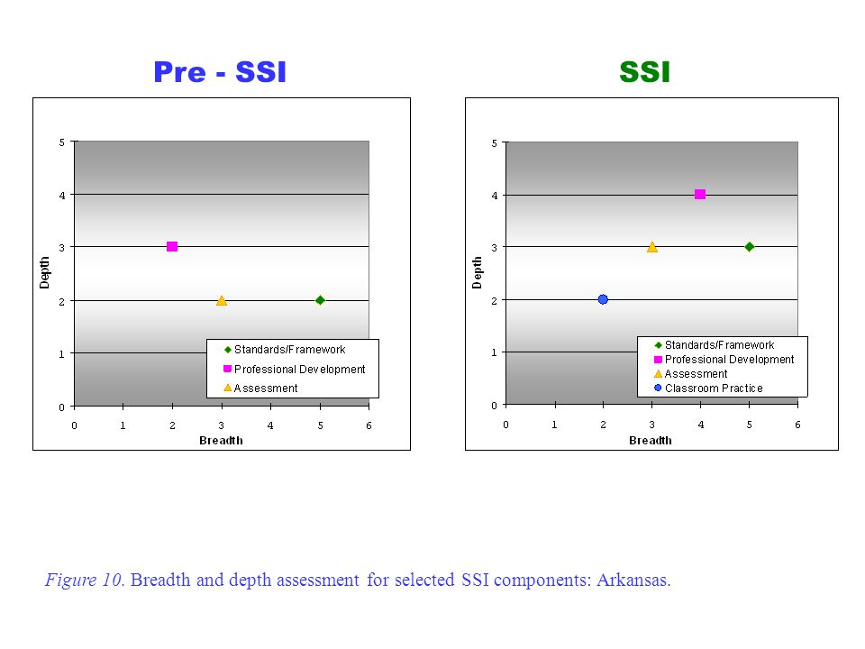 Pre - SSISSI Figure 10. Breadth and depth assessment for selected SSI components: Arkansas.