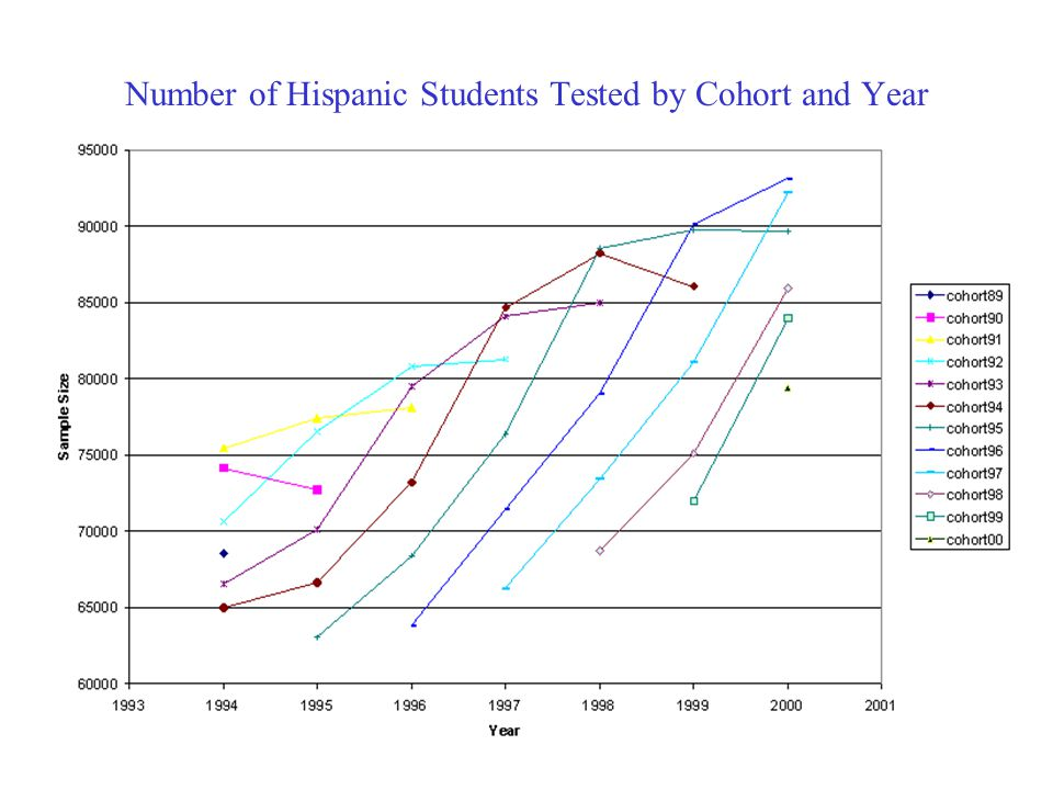 Number of Hispanic Students Tested by Cohort and Year