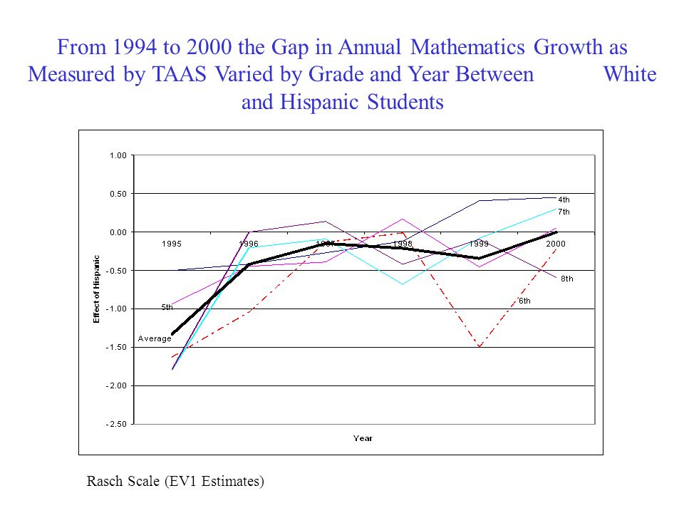 From 1994 to 2000 the Gap in Annual Mathematics Growth as Measured by TAAS Varied by Grade and Year Between White and Hispanic Students Rasch Scale (EV1 Estimates)