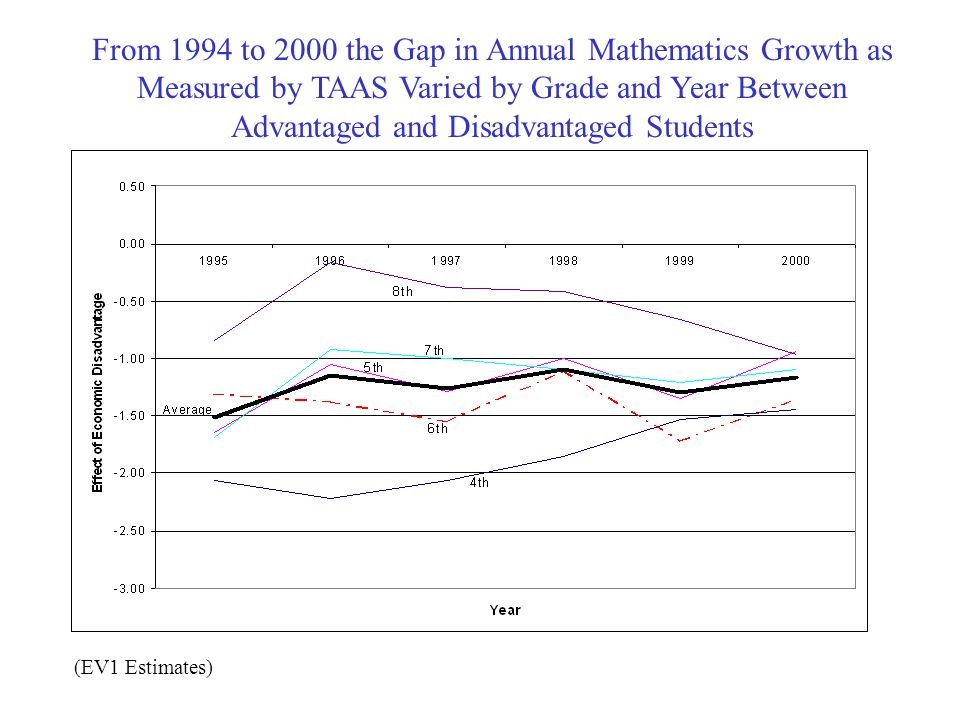 From 1994 to 2000 the Gap in Annual Mathematics Growth as Measured by TAAS Varied by Grade and Year Between Advantaged and Disadvantaged Students (EV1 Estimates)