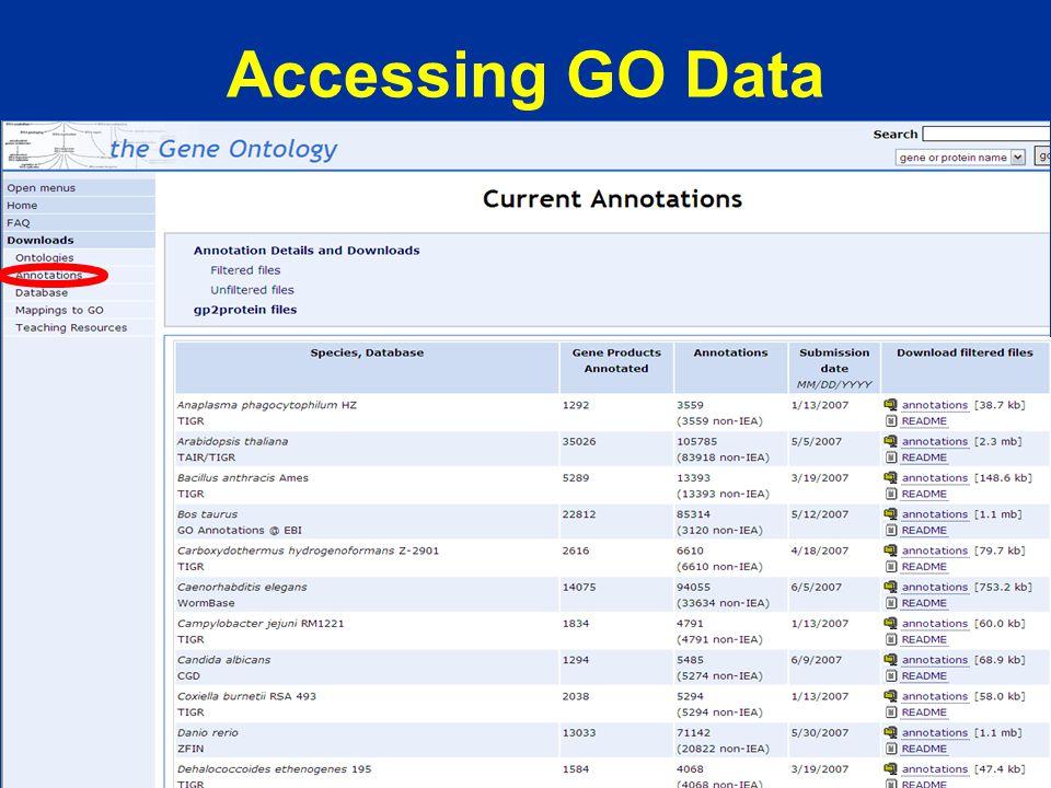 Accessing GO Data