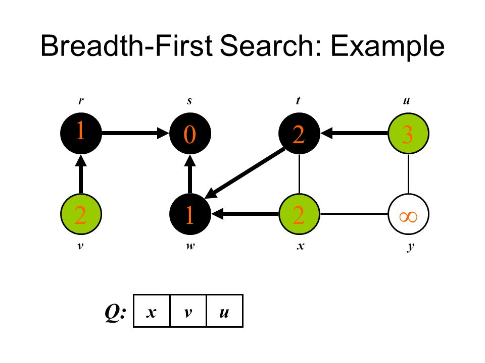 Breadth-First Search: Example 1 2 0 1 2 2 3  rstu vwxy Q: xvu