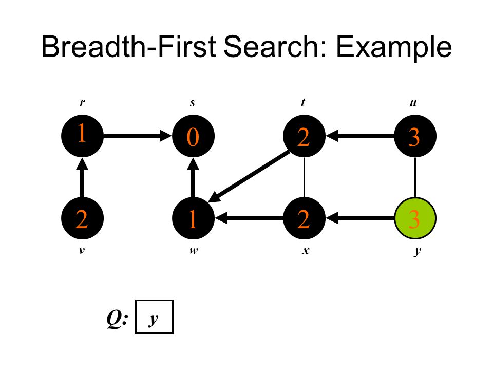 Breadth-First Search: Example 1 2 0 1 2 2 3 3 rstu vwxy Q: y