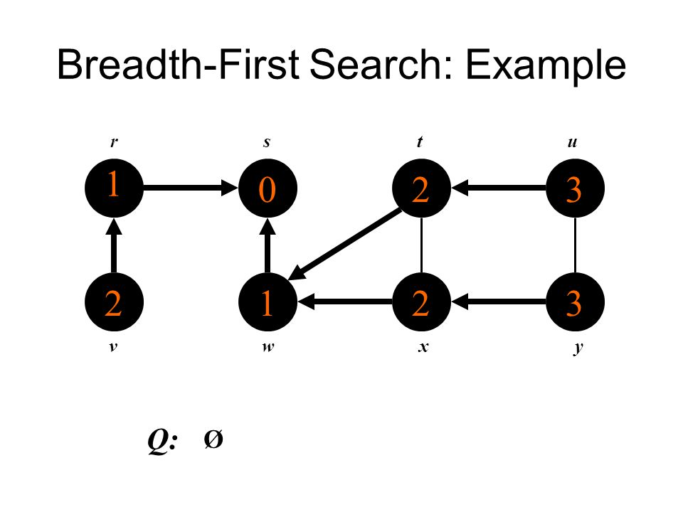 Breadth-First Search: Example 1 2 0 1 2 2 3 3 rstu vwxy Q: Ø