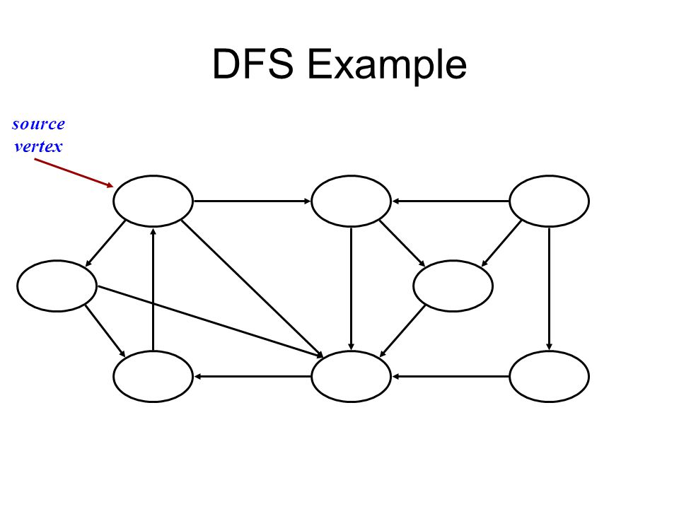 DFS Example source vertex