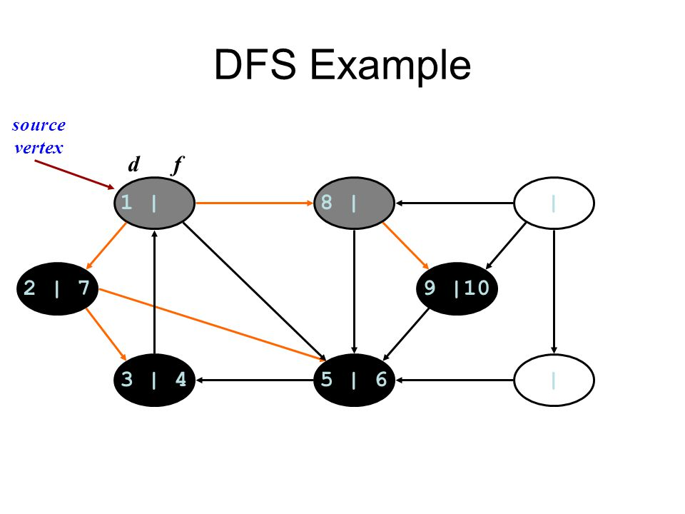 DFS Example 1 |8 | | |5 | 63 | 4 2 | 79 |10 d f source vertex