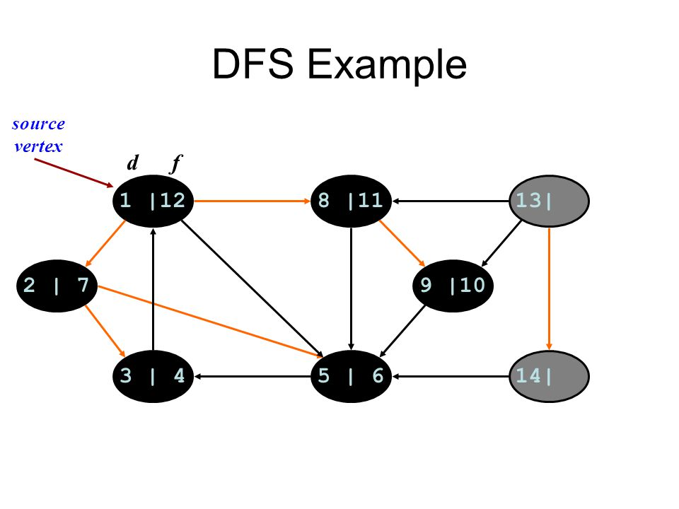 DFS Example 1 |128 |1113| 14|5 | 63 | 4 2 | 79 |10 d f source vertex