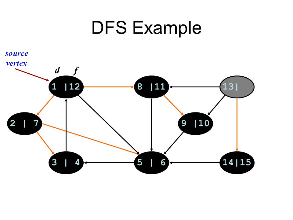 DFS Example 1 |128 |1113| 14|155 | 63 | 4 2 | 79 |10 d f source vertex