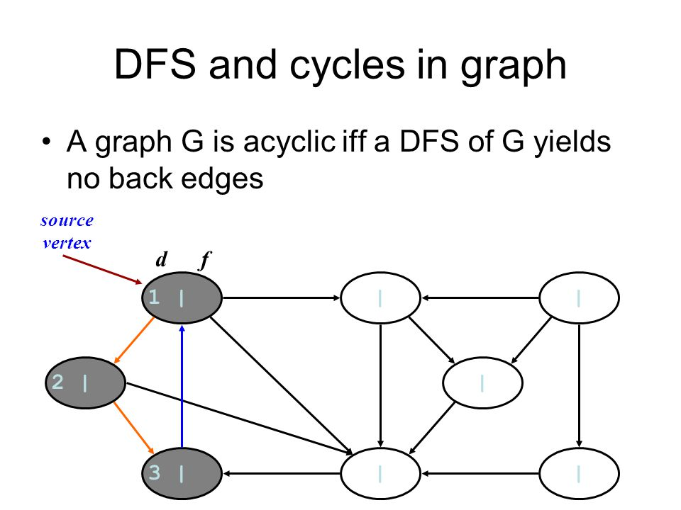 DFS and cycles in graph A graph G is acyclic iff a DFS of G yields no back edges 1 | | | | |3 | 2 | | d f source vertex