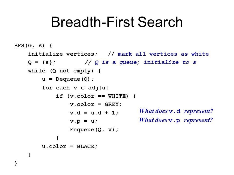Depth-First Search: The Code DFS(G) { for each vertex u  G->V { u->color = WHITE; } time = 0; for each vertex u  G->V { if (u->color == WHITE) DFS_Visit(u); } DFS_Visit(u) { u->color = GREY; time = time+1; u->d = time; for each v  u->Adj[] { if (v->color == WHITE) DFS_Visit(v); } u->color = BLACK; time = time+1; u->f = time; } So, running time of DFS = O(V+E)