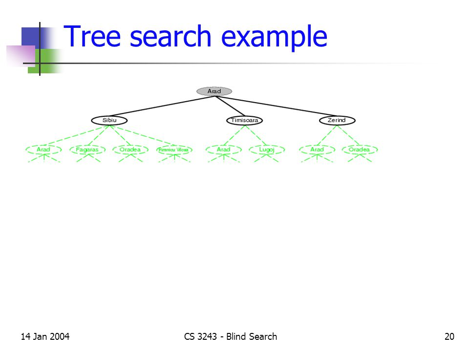 14 Jan 2004CS 3243 - Blind Search20 Tree search example