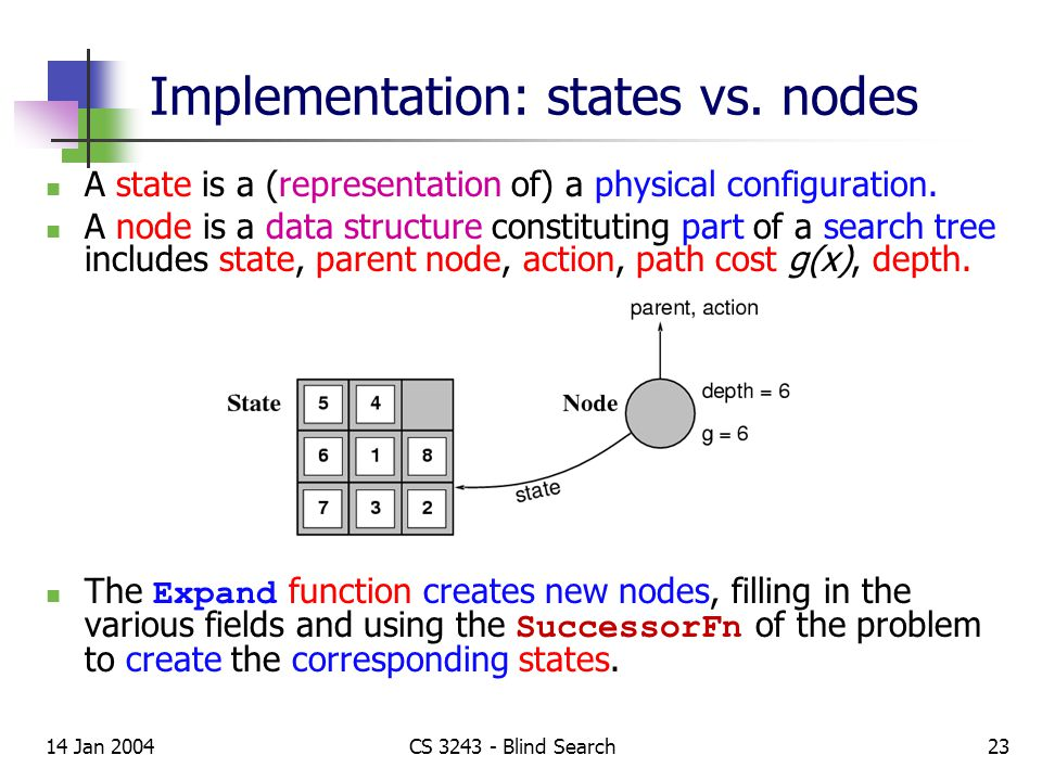 14 Jan 2004CS 3243 - Blind Search23 Implementation: states vs.