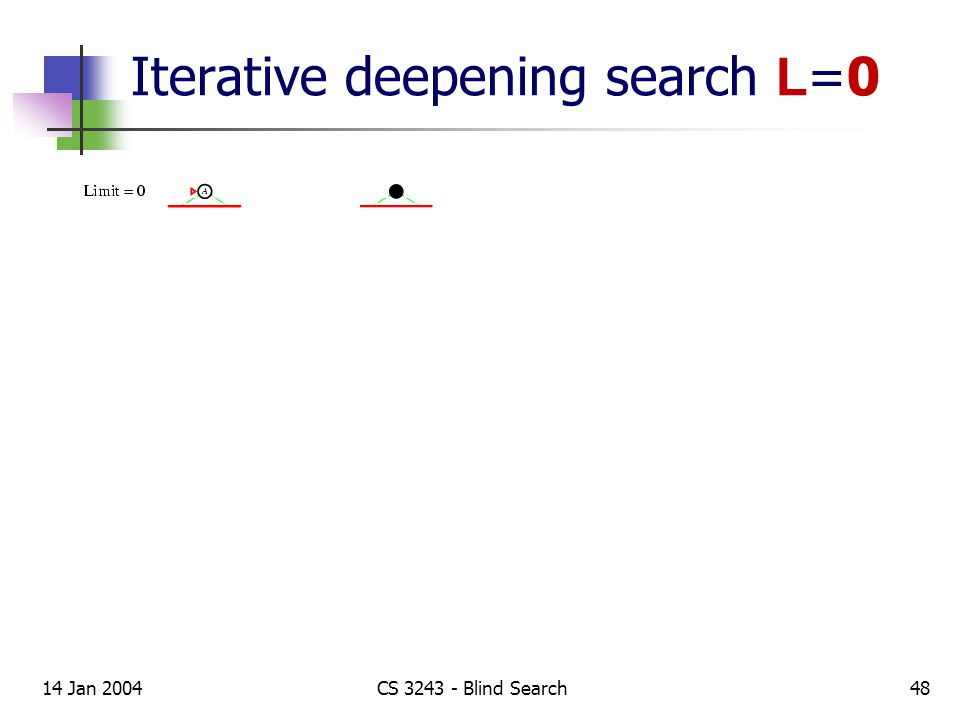 14 Jan 2004CS 3243 - Blind Search48 Iterative deepening search L =0