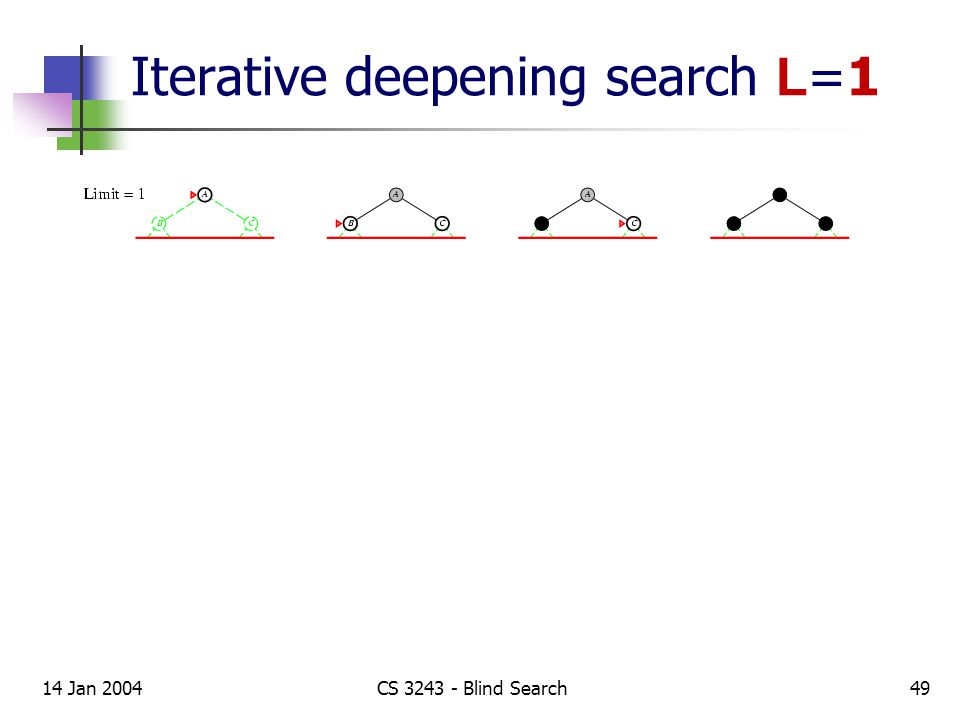 14 Jan 2004CS 3243 - Blind Search49 Iterative deepening search L =1