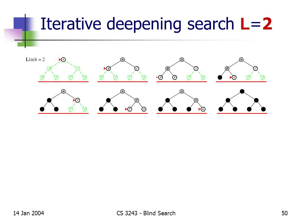 14 Jan 2004CS 3243 - Blind Search50 Iterative deepening search L =2