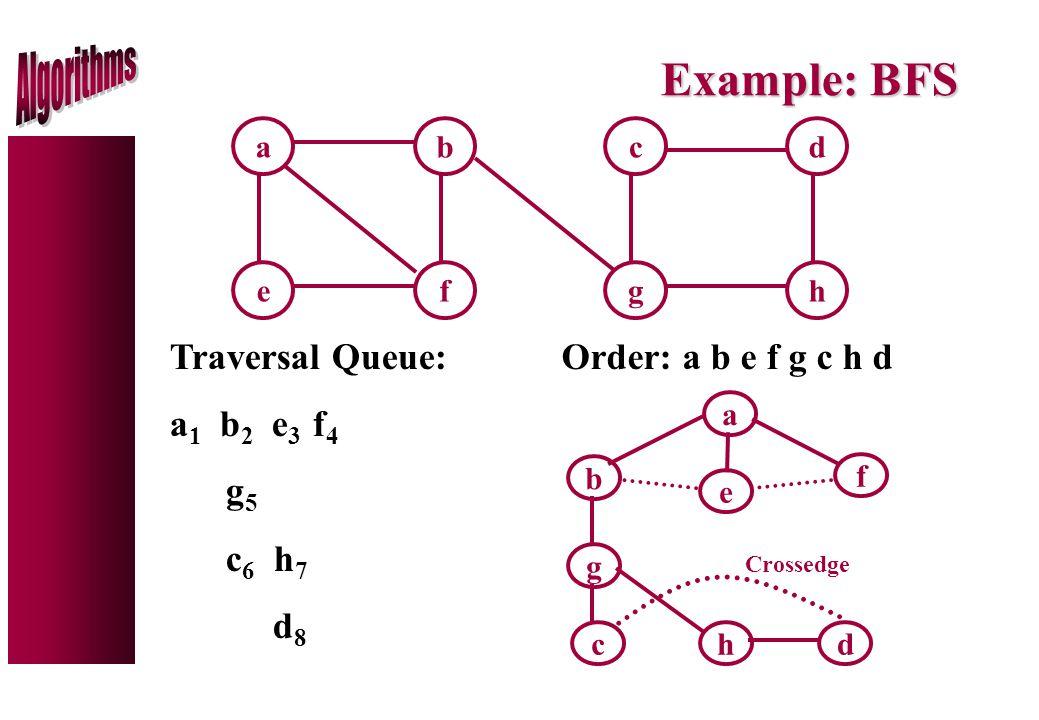 Example: BFS ab ef cd gh Traversal Queue: a 1 b 2 e 3 f 4 g 5 c 6 h 7 d 8 Order: a b e f g c h d a b e f cd g h Crossedge