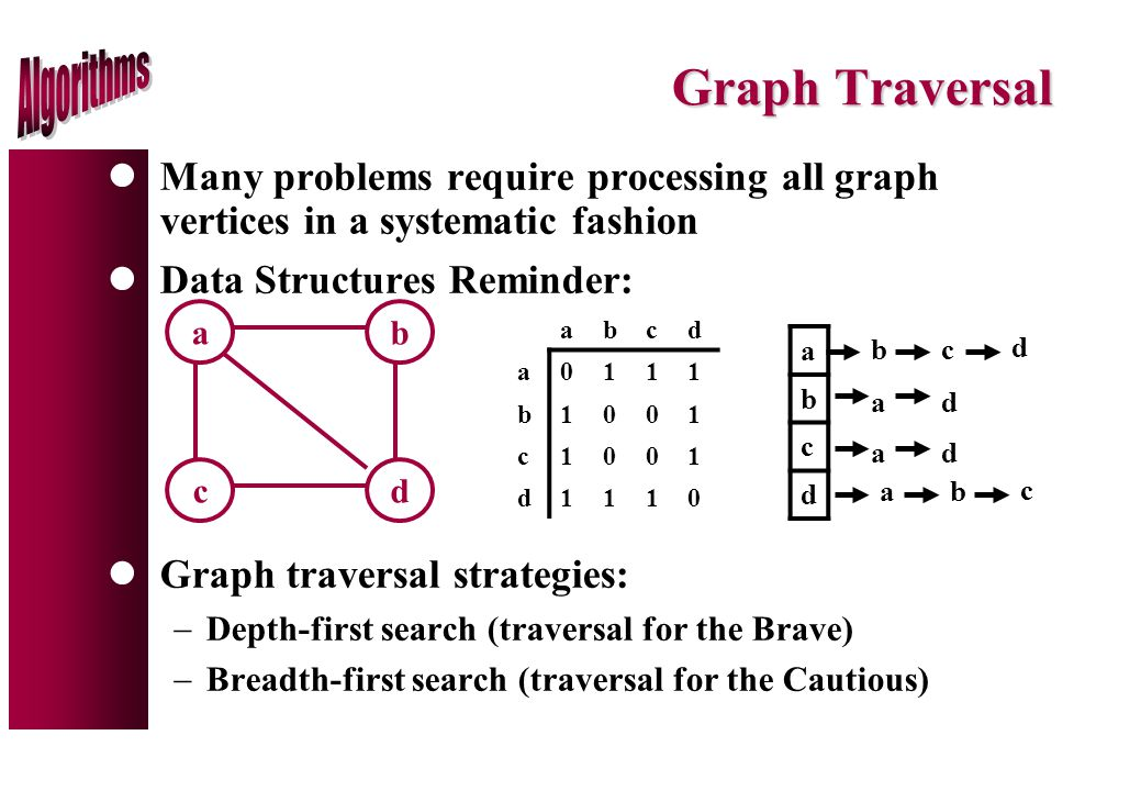 Graph Traversal lMany problems require processing all graph vertices in a systematic fashion lData Structures Reminder: lGraph traversal strategies:  Depth-first search (traversal for the Brave)  Breadth-first search (traversal for the Cautious) ab cd abcd a0111 b1001 c1001 d1110 a b c d a bc d d ad ab c