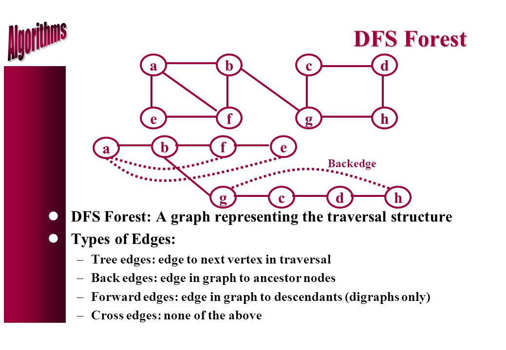 DFS Forest lDFS Forest: A graph representing the traversal structure lTypes of Edges:  Tree edges: edge to next vertex in traversal  Back edges: edge in graph to ancestor nodes  Forward edges: edge in graph to descendants (digraphs only)  Cross edges: none of the above ab ef cd gh a bef cdgh Backedge