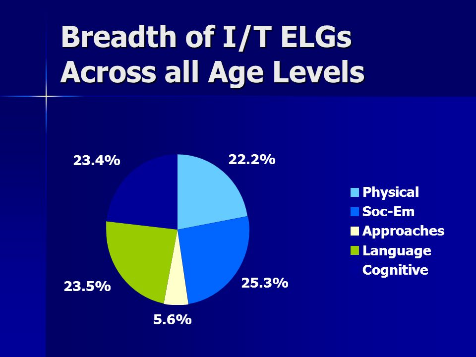 Breadth of I/T ELGs Across all Age Levels 22.2% 25.3% 5.6% 23.5% 23.4% Physical Soc-Em Approaches Language Cognitive