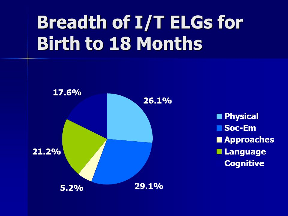 Breadth of I/T ELGs for Birth to 18 Months 26.1% 29.1% 5.2% 21.2% 17.6% Physical Soc-Em Approaches Language Cognitive