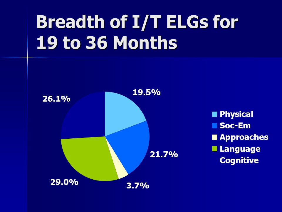 Breadth of I/T ELGs for 19 to 36 Months 19.5% 21.7% 3.7% 29.0% 26.1% Physical Soc-Em Approaches Language Cognitive