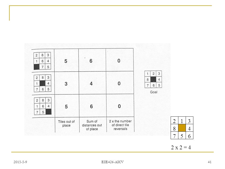 2015-5-9 EIE426-AICV 40 Example: Heuristics and A* Search for Solving the 8- Puzzle problem