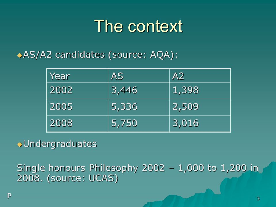 The context  AS/A2 candidates (source: AQA):  Undergraduates Single honours Philosophy 2002 – 1,000 to 1,200 in 2008. (source: UCAS) YearASA2 20023,