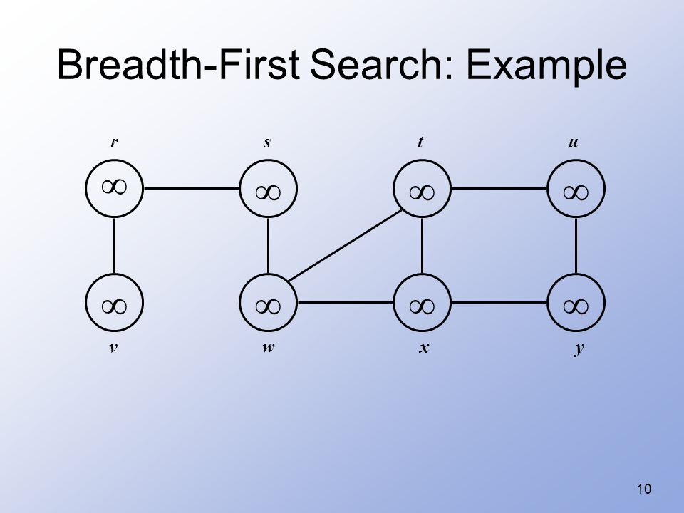 10 Breadth-First Search: Example         rstu vwxy