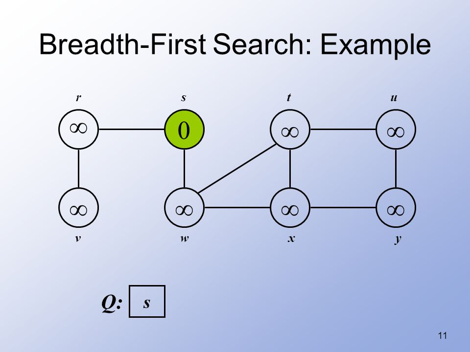 11 Breadth-First Search: Example   0      rstu vwxy s Q: