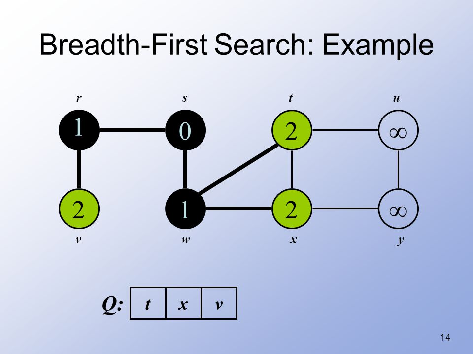 14 Breadth-First Search: Example 1 2 0 1 2 2   rstu vwxy Q: txv
