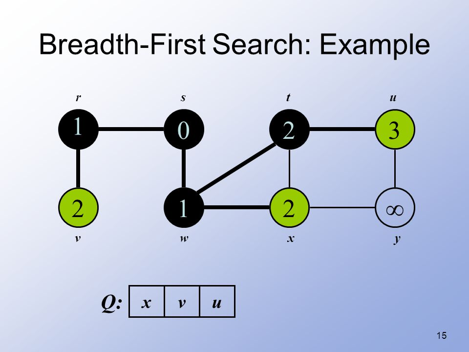 15 Breadth-First Search: Example 1 2 0 1 2 2 3  rstu vwxy Q: xvu