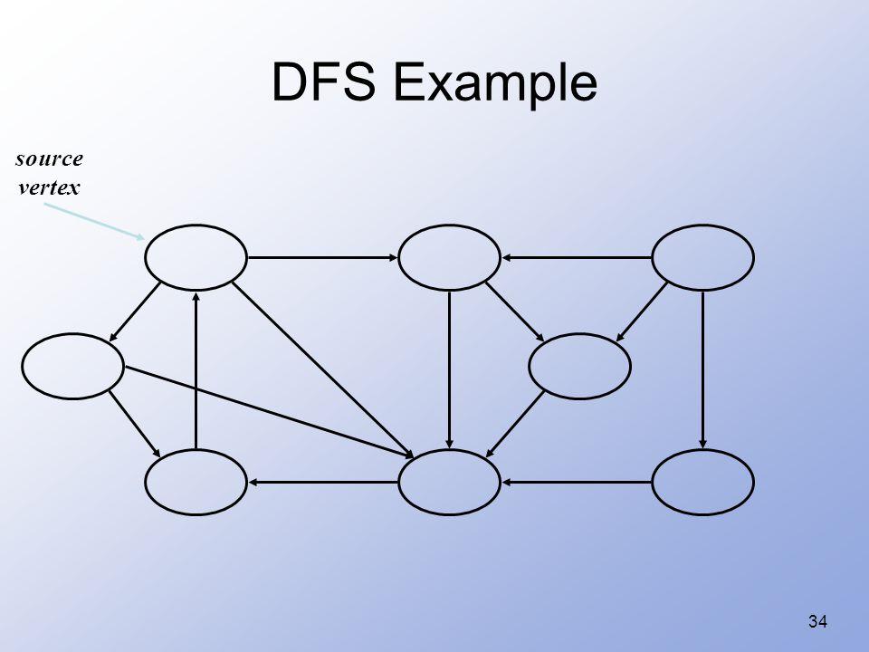 34 DFS Example source vertex