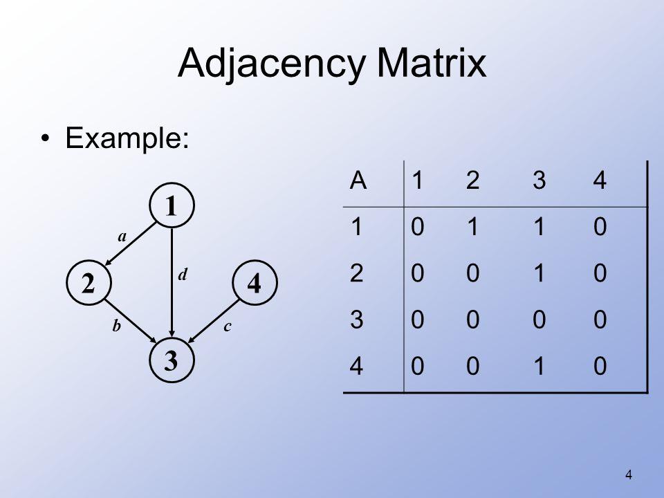 4 Adjacency Matrix Example: 1 24 3 a d bc A1234 10110 20010 30000 40010