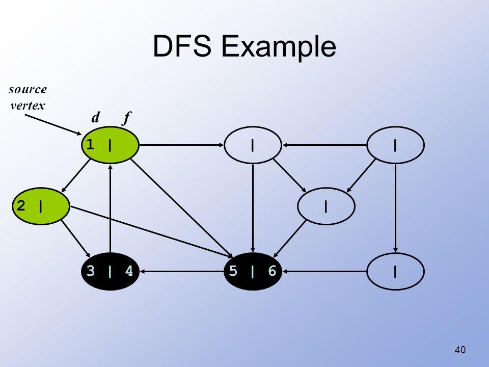 40 DFS Example 1 | | | |5 | 63 | 4 2 | | source vertex d f