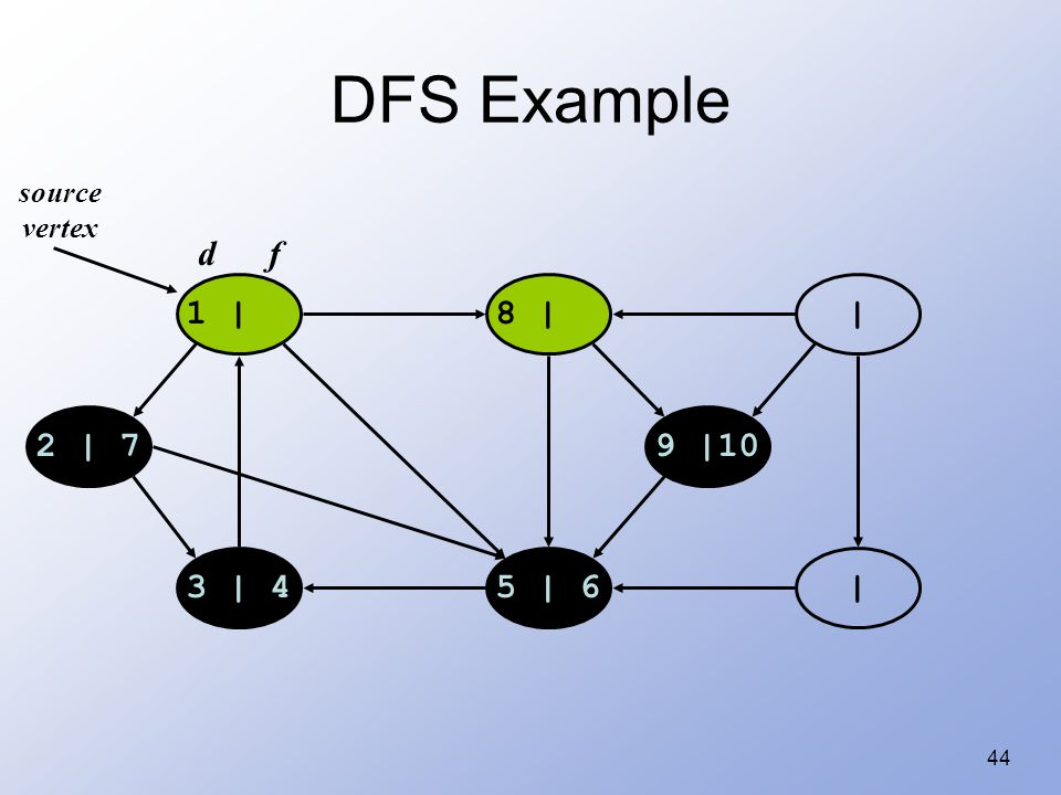 44 DFS Example 1 |8 | | |5 | 63 | 4 2 | 79 |10 source vertex d f