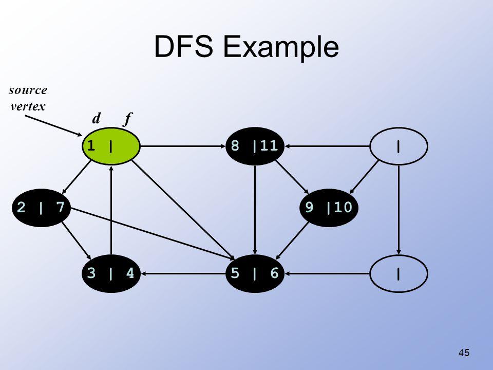 45 DFS Example 1 |8 |11 | |5 | 63 | 4 2 | 79 |10 source vertex d f