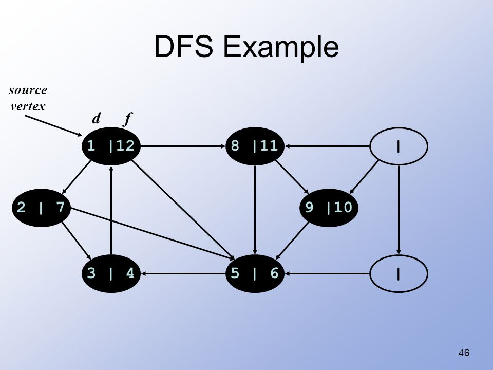 46 DFS Example 1 |128 |11 | |5 | 63 | 4 2 | 79 |10 source vertex d f