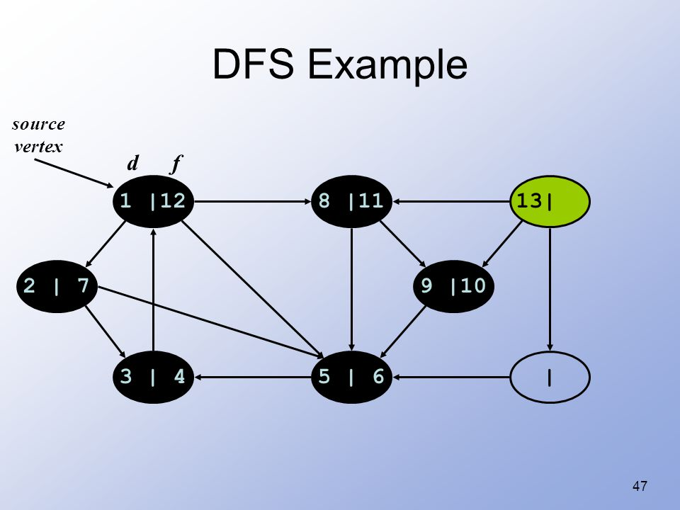 47 DFS Example 1 |128 |1113| |5 | 63 | 4 2 | 79 |10 source vertex d f