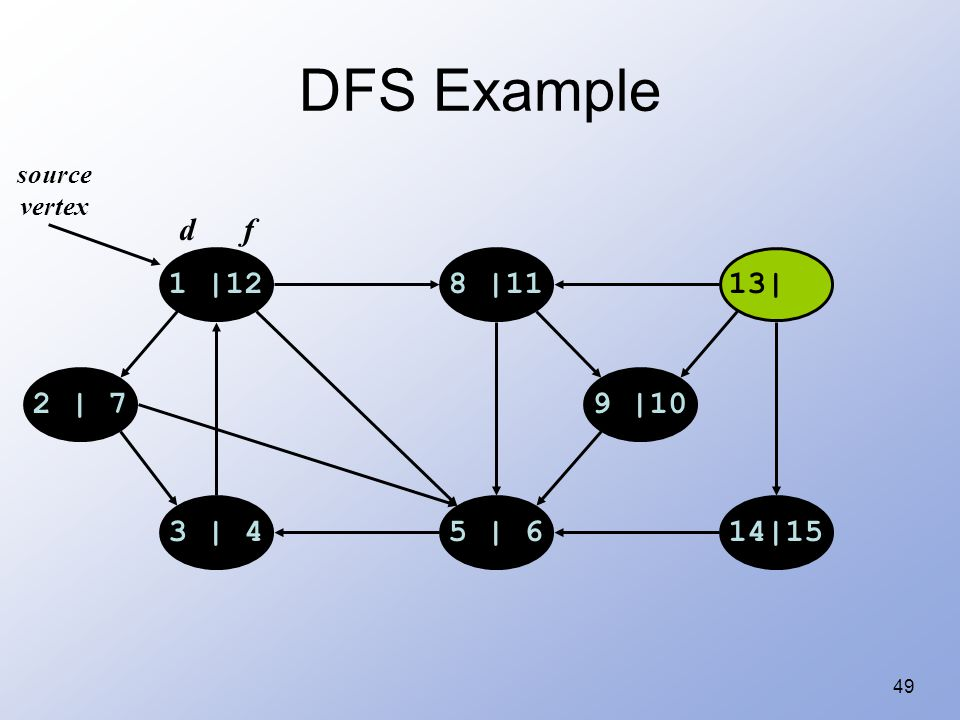 49 DFS Example 1 |128 |1113| 14|155 | 63 | 4 2 | 79 |10 source vertex d f
