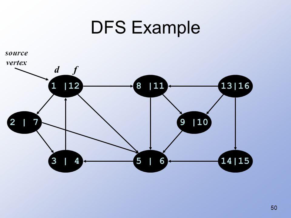 50 DFS Example 1 |128 |1113|16 14|155 | 63 | 4 2 | 79 |10 source vertex d f