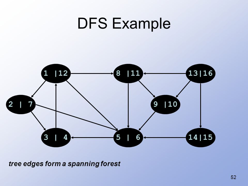 52 DFS Example 1 |128 |1113|16 14|155 | 63 | 4 2 | 79 |10 tree edges form a spanning forest