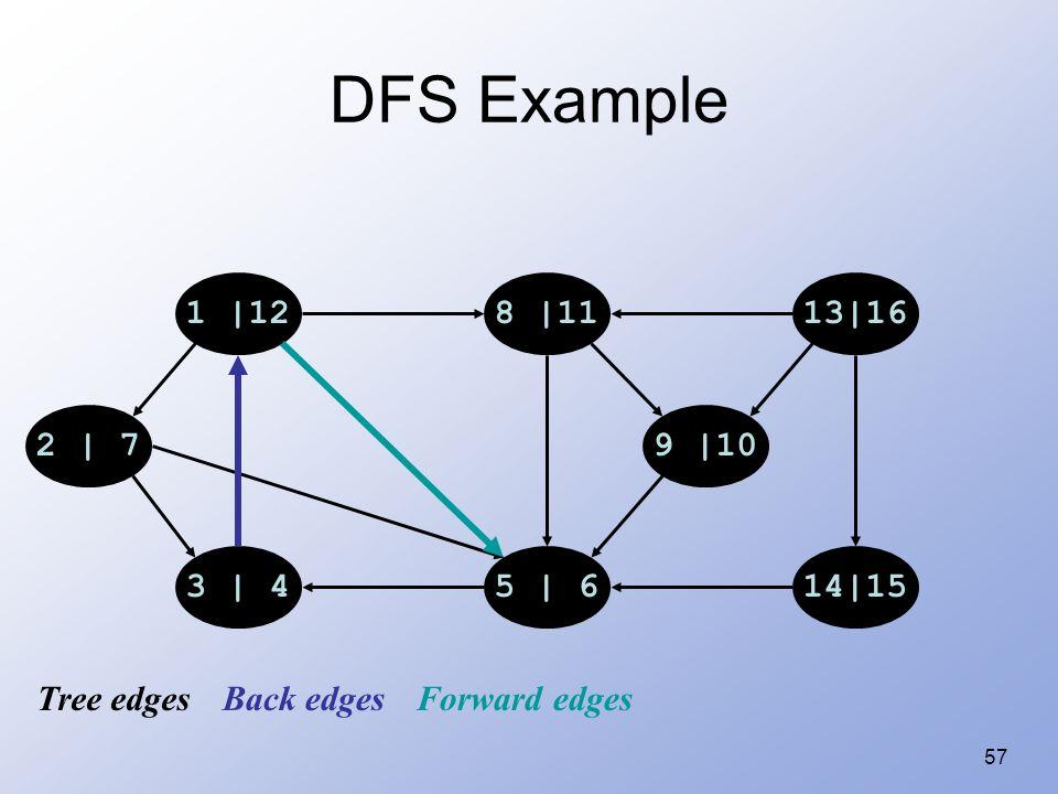57 DFS Example 1 |128 |1113|16 14|155 | 63 | 4 2 | 79 |10 Tree edgesBack edgesForward edges