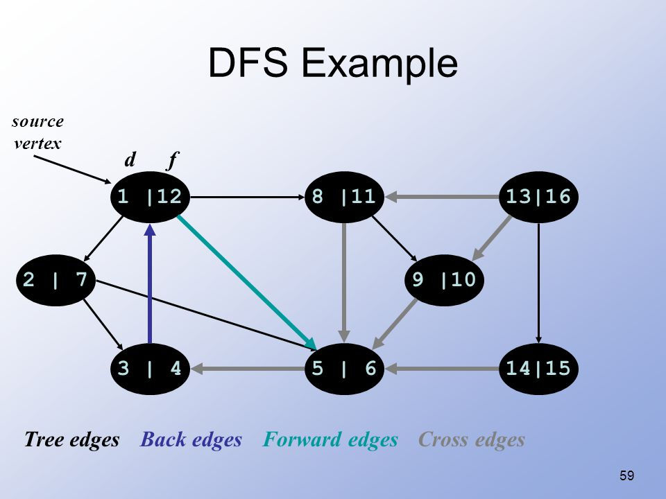 59 DFS Example 1 |128 |1113|16 14|155 | 63 | 4 2 | 79 |10 source vertex d f Tree edgesBack edgesForward edgesCross edges