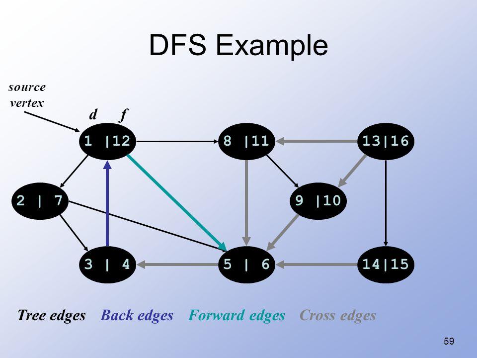 59 DFS Example 1 |128 |1113|16 14|155 | 63 | 4 2 | 79 |10 source vertex d f Tree edgesBack edgesForward edgesCross edges