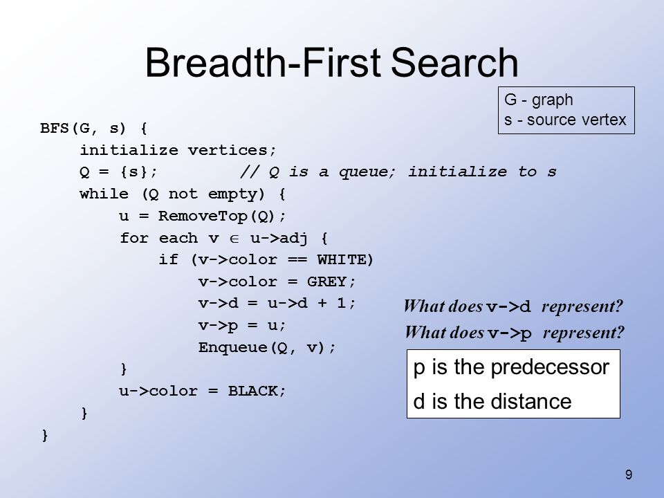 9 Breadth-First Search BFS(G, s) { initialize vertices; Q = {s};// Q is a queue; initialize to s while (Q not empty) { u = RemoveTop(Q); for each v 