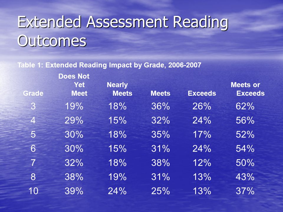 Extended Assessment Reading Outcomes Table 1: Extended Reading Impact by Grade, 2006-2007 Grade Does Not Yet Meet Nearly MeetsMeetsExceeds Meets or Exceeds 319%18%36%26%62% 429%15%32%24%56% 530%18%35%17%52% 630%15%31%24%54% 732%18%38%12%50% 838%19%31%13%43% 1039%24%25%13%37%