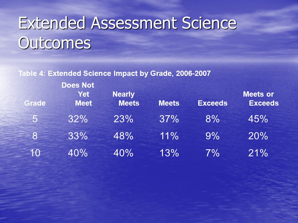 Extended Assessment Science Outcomes Table 4: Extended Science Impact by Grade, 2006-2007 Grade Does Not Yet Meet Nearly MeetsMeetsExceeds Meets or Exceeds 532%23%37%8%45% 833%48%11%9%20% 1040% 13%7%21%